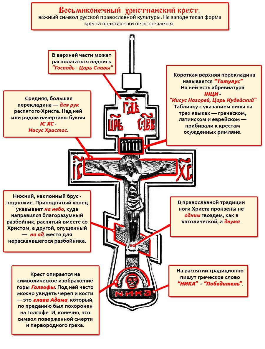 О Православном Кресте
